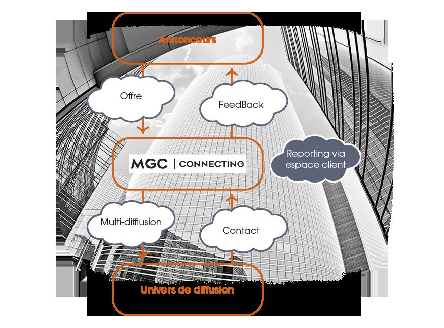 graphique-services-MGC-2
